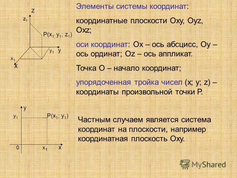 z z 1 P(х 1; у 1 ; z 1 ) у 1 у х 1 х Элементы системы координат: координатные плоскости Оху, Оуz, Охz; оси координат: Ох – ось абсцисс, Оу – ось ординат; Оz – ось аппликат. Точка О – начало координат; упорядоченная тройка чисел (х; у; z) – координаты