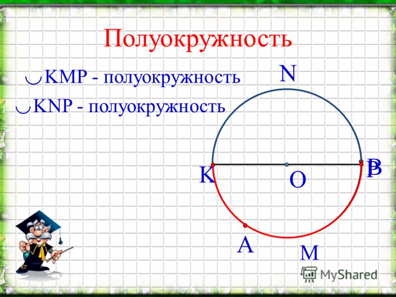 Полуокружность А О В KMP - полуокружность KNP - полуокружность K P M N