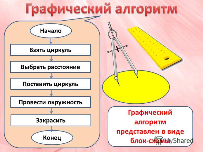 Графический алгоритм представлен в виде блок-схемы Начало Конец Взять циркуль Выбрать расстояние Поставить циркуль Провести окружность Закрасить