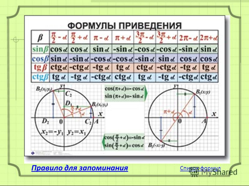 Формулы приведения Список формул Правило для запоминания
