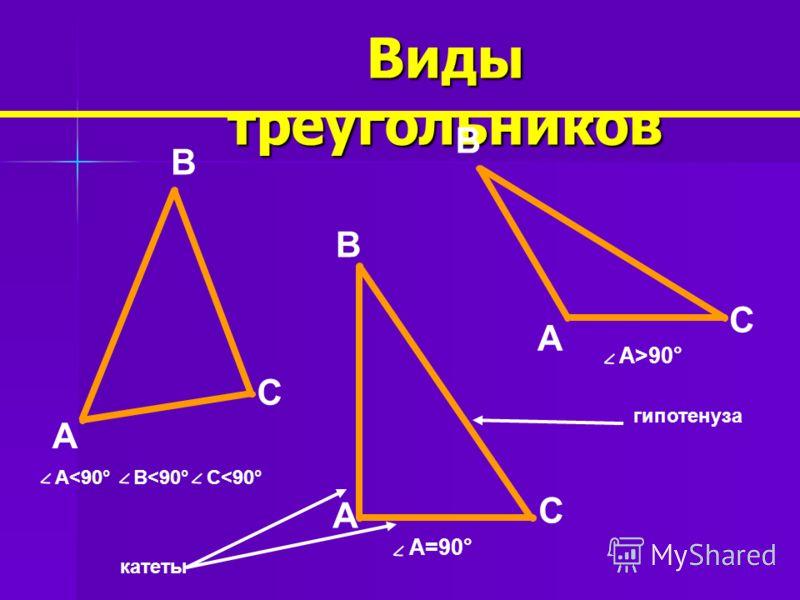 A Виды треугольников B B B A A C C C катеты A=90° A>90° гипотенуза A