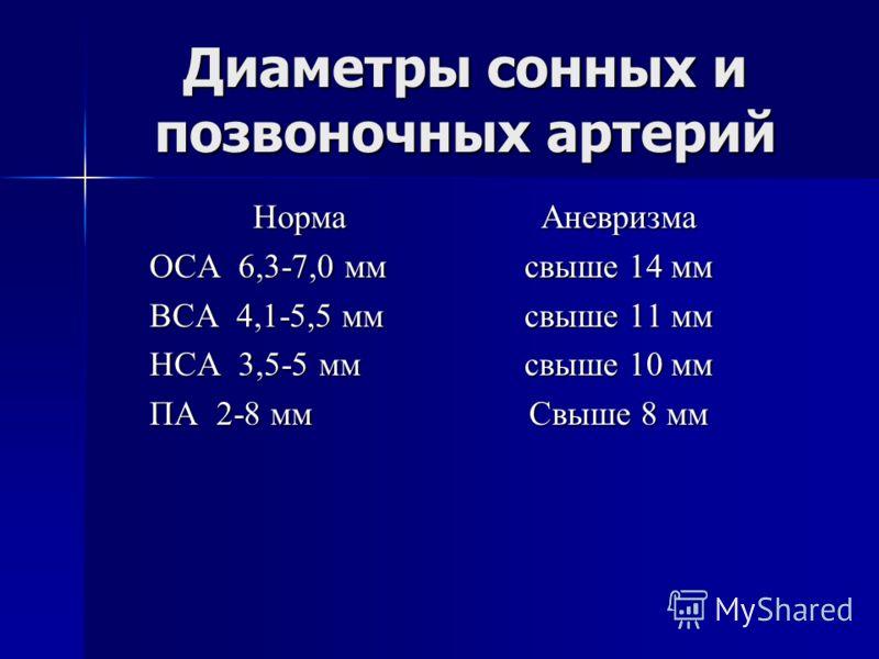 Диаметры сонных и позвоночных артерий Норма ОСА 6,3-7,0 мм ВСА 4,1-5,5 мм НСА 3,5-5 мм ПА 2-8 мм Аневризма свыше 14 мм свыше 11 мм свыше 10 мм Свыше 8 мм