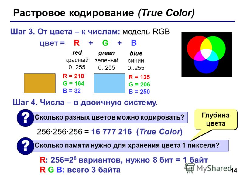 14 Растровое кодирование (True Color) Шаг 3. От цвета – к числам: модель RGB цвет = R + G + B red красный 0..255 blue синий 0..255 green зеленый 0..255 R = 218 G = 164 B = 32 R = 135 G = 206 B = 250 Шаг 4. Числа – в двоичную систему. Сколько памяти н