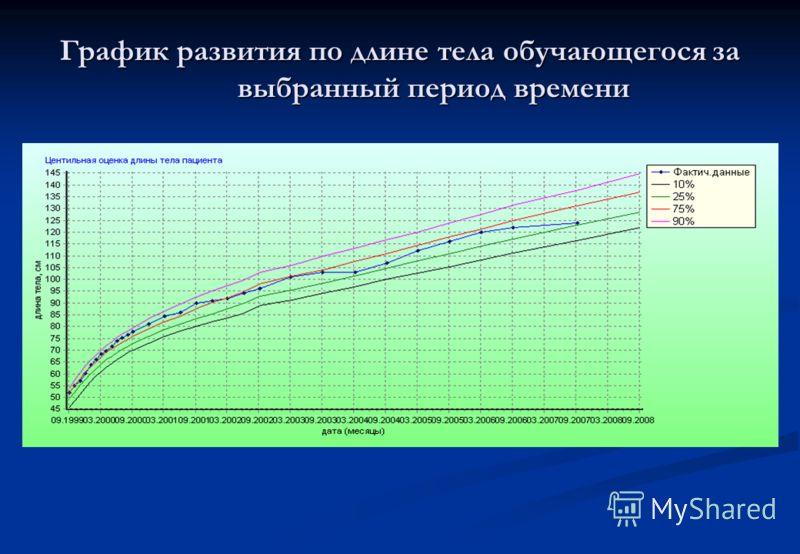 График развития по длине тела обучающегося за выбранный период времени