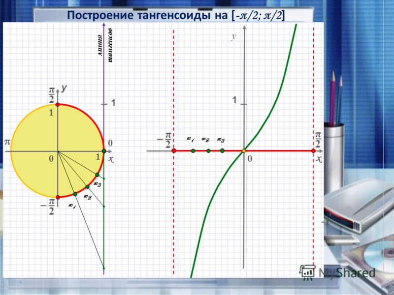 Построение тангенсоиды на [ -π/2; π/2 ] x - 0 0 x y y 0 1 1 x1x1 x2x2 x3x3 x3x3 x2x2 x1x1 1 линия тангенсов 1 π 2 _ _ π 2 π 2 π 2 _