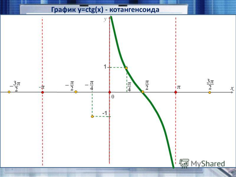 График y=сtg(x) - котангенсоида x 0 y 1 π 2 _ _ π 2 _ π 4 π 4 _ 3π3π 2 __ _ 3π 3π 2 -π π