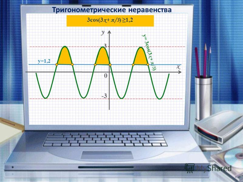 Тригонометрические неравенства y x -3-3 0 - - 3cos(3 x+ π/3 ) 1,2 3 y=1,2 y= 3cos(3 x+ π/3 )