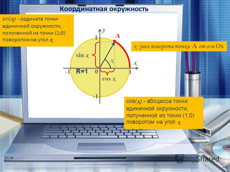 Координатная окружность y x cos x sin x 0 1 1 - - - - sin( х) - ордината точки единичной окружности, полученной из точки (1;0) поворотом на угол х cos