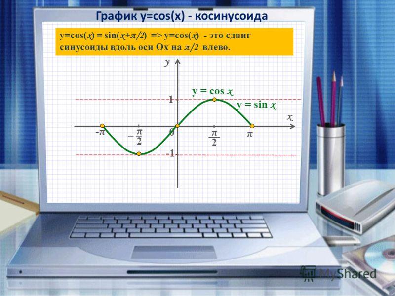 График y=cos(x) - косинусоида y x 0 π - - 1 - - π __ 2 y = sin x y=cos( х ) = sin( x+π/2 ) => y=cos( х ) - это сдвиг синусоиды вдоль оси Ox на π /2 вл