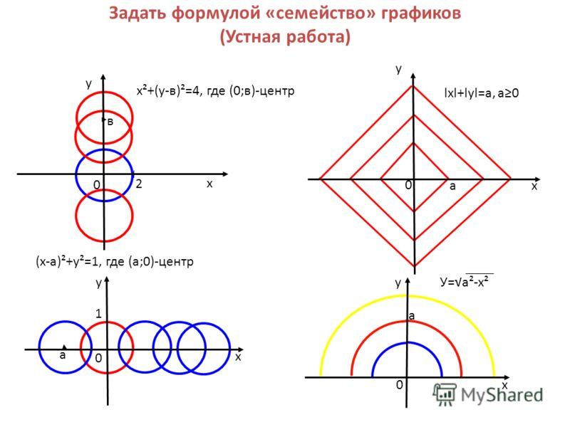 Задать формулой «семейство» графиков (Устная работа) 0 х у х у 0 х у в х²+(у-в)²=4, где (0;в)-центр а lхl+lуl=а, а0 а У=а²-х² 0 х 1 а (х-а)²+у²=1, где (а;0)-центр у 2 0