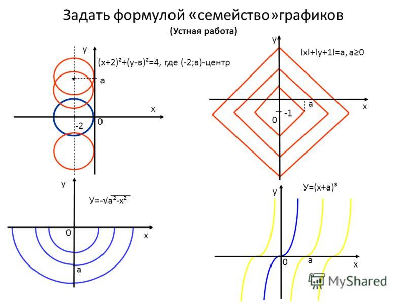 Задать формулой « семейство»графиков (Устная работа) 0 х у 0 у 0 х у 0 у а (х+2)²+(у-в)²=4, где (-2;в)-центр а lхl+lу+1l=а, а0 а У=-а²-х² У=(х+а)³ а -2 х х