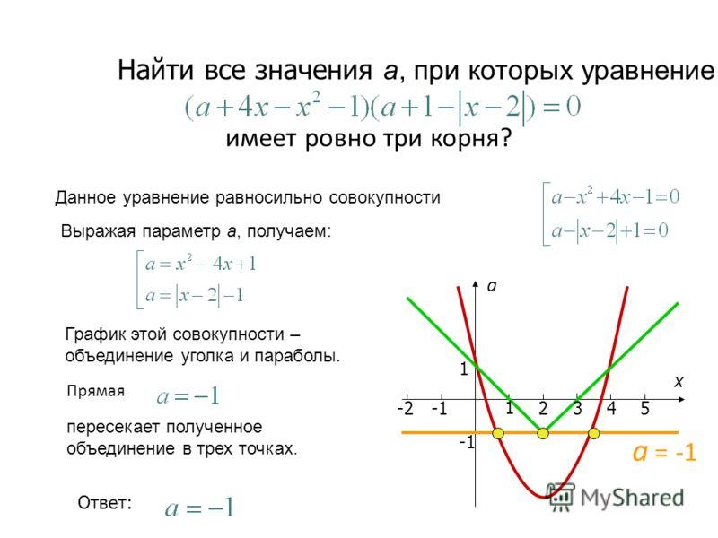Найти все значения а, при которых уравнение Данное уравнение равносильно совокупности Выражая параметр а, получаем: График этой совокупности – объединение уголка и параболы. пересекает полученное объединение в трех точках. имеет ровно три корня? Отве