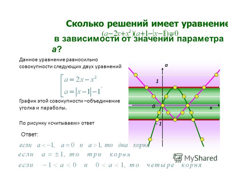 Данное уравнение равносильно совокупности следующих двух уравнений: По рисунку «считываем» ответ х а 0 - 1 1 Ответ: Сколько решений имеет уравнение в зависимости от значений параметра а? График этой совокупности –объединение уголка и параболы.