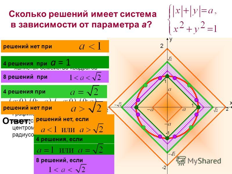 Сколько решений имеет система в зависимости от параметра а? x y 2 -2 2 -2-2 1 1 Графиком второго уравнения является неподвижная окружность с центром в начале координат и радиусом 1 Графиком первого уравнения является семейство квадратов с вершинами в