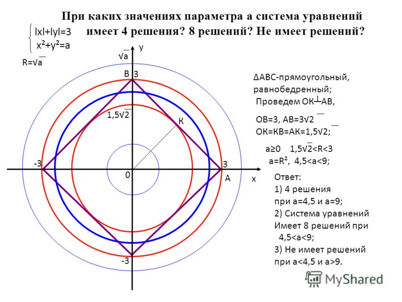При каких значениях параметра а система уравнений имеет 4 решения? 8 решений? Не имеет решений? 0 3 х у 3 -3 lхl+lуl=3 х²+у²=а 1,52 Ответ: 1) 4 решения при а=4,5 и а=9; 2) Система уравнений Имеет 8 решений при 4,5