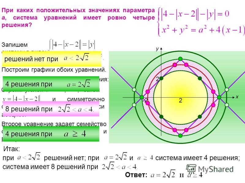 При каких положительных значениях параметра а, система уравнений имеет ровно четыре решения? Запишем систему в виде: Построим графики обоих уравнений. Шаги построения первого уравнения: Строим уголок затем и симметрично отображаем относительно оси аб