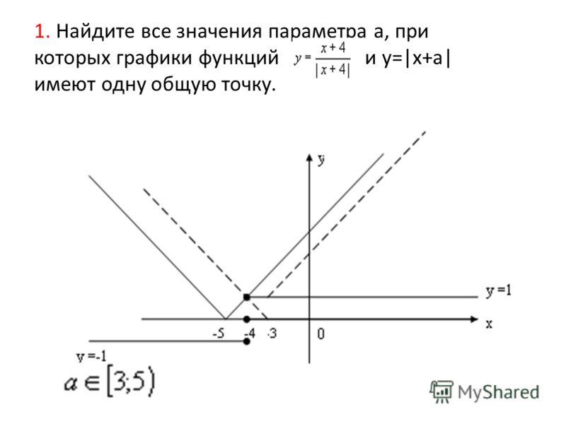 1. Найдите все значения параметра a, при которых графики функций и y=|x+a| имеют одну общую точку.