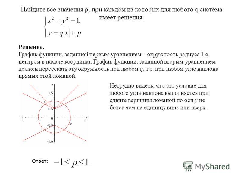 Найдите все значения р, при каждом из которых для любого q система имеет решения. Решение. График функции, заданной первым уравнением – окружность радиуса 1 с центром в начале координат. График функции, заданной вторым уравнением должен пересекать эт