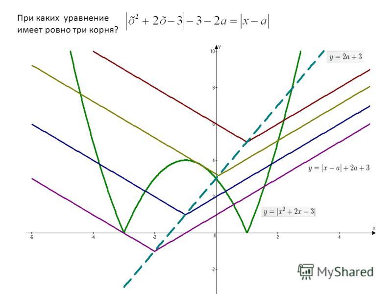 При каких уравнение имеет ровно три корня?