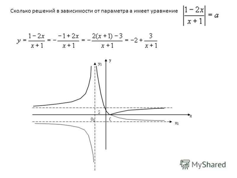 Сколько решений в зависимости от параметра a имеет уравнение