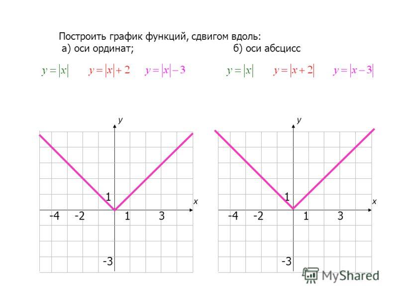 13-4 1 -3 -2 х у 13-4 1 -3 -2 х у Построить график функций, сдвигом вдоль: а) оси ординат; б) оси абсцисс