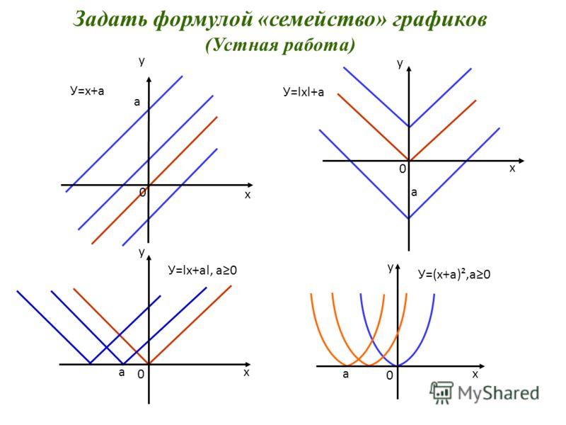 Задать формулой «семейство» графиков (Устная работа) У=х+а У=lхl+а У=lх+аl, а0 а а а 0 0 0 х х х у у у 0 х а у У=(х+а)²,а0