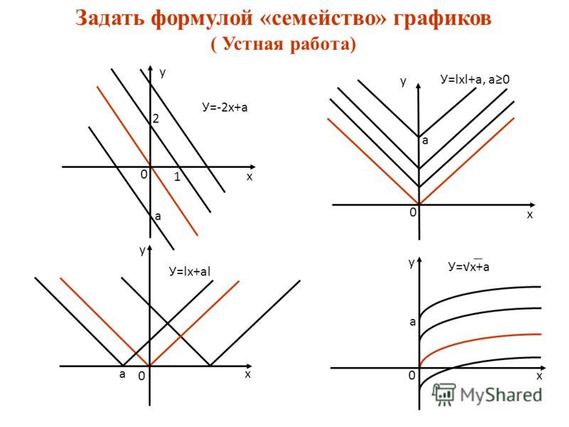 Задать формулой «семейство» графиков ( Устная работа) У=-2х+а У=lхl+а, а0 У=lх+аl а а а а 0 0 0 0 х х х х у у у У=х+а 1 2 у