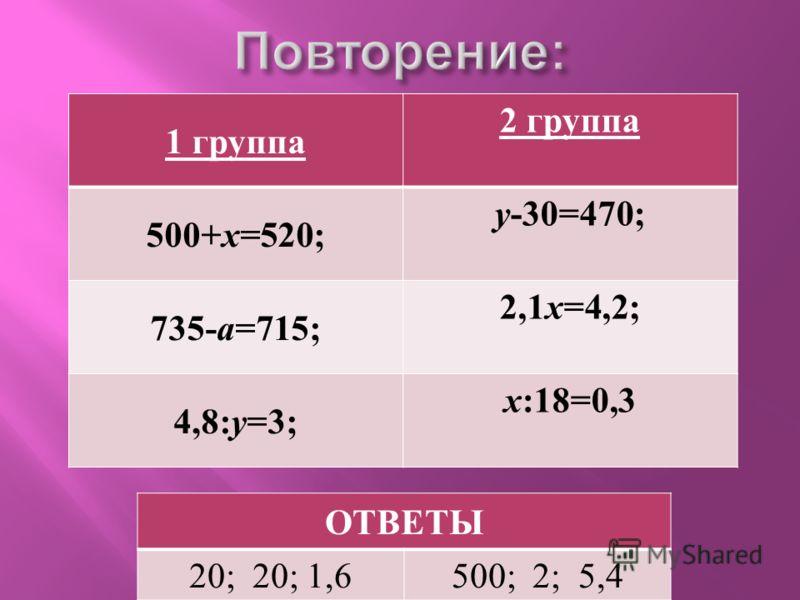 1 группа 2 группа 500+ х =520; у -30=470; 735- а =715; 2,1 х =4,2; 4,8: у =3; х :18=0,3 ОТВЕТЫ 20; 20; 1,6500; 2; 5,4