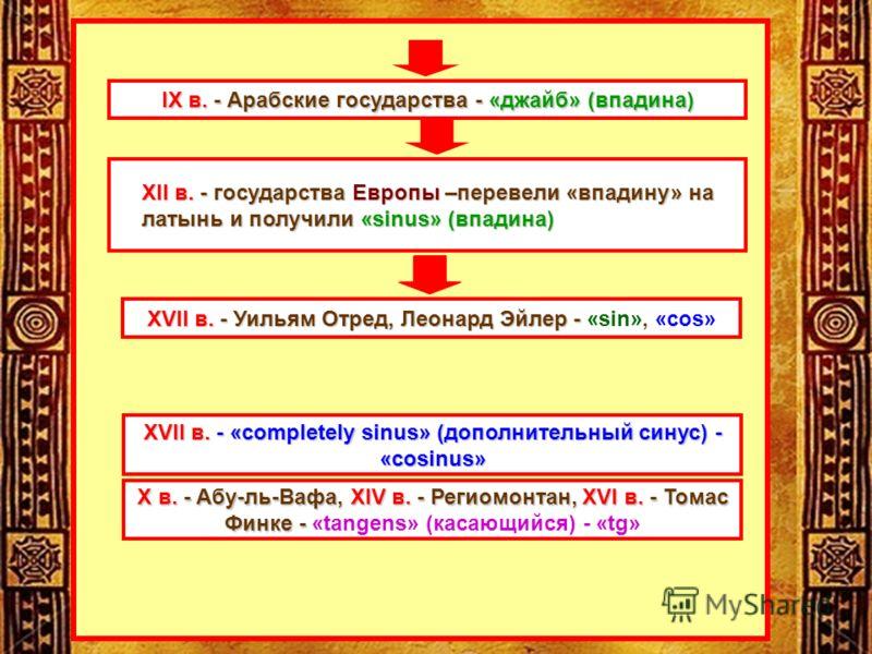 XII в.- государства Европы–перевели «впадину» на латынь и получили «sinus» (впадина) XII в. - государства Европы –перевели «впадину» на латынь и получили «sinus» (впадина) XVII в.- «completely sinus»(дополнительный синус) - «cosinus» XVII в. - «compl