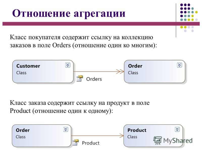Отношение агрегации Класс покупателя содержит ссылку на коллекцию заказов в поле Orders (отношение один ко многим): Класс заказа содержит ссылку на продукт в поле Product (отношение один к одному):