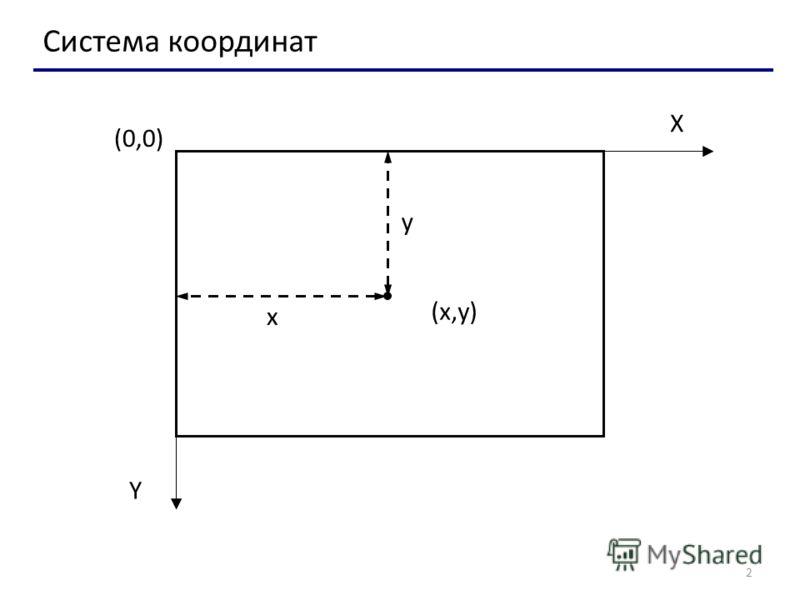2 Система координат (0,0) (x,y)(x,y) X Y x y