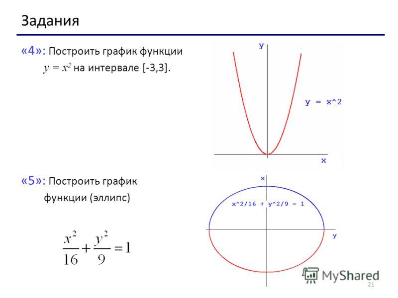 21 Задания «4»: Построить график функции y = x 2 на интервале [-3,3]. «5»: Построить график функции (эллипс)