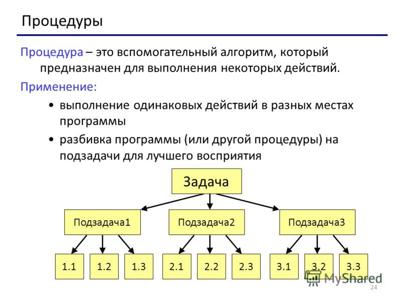 24 Процедуры Процедура – это вспомогательный алгоритм, который предназначен для выполнения некоторых действий. Применение: выполнение одинаковых действий в разных местах программы разбивка программы (или другой процедуры) на подзадачи для лучшего вос