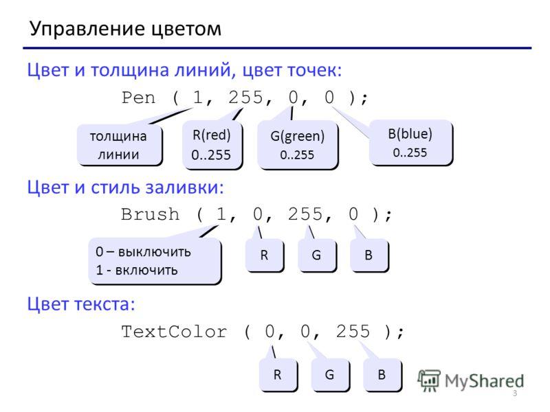 3 Управление цветом Цвет и толщина линий, цвет точек: Pen ( 1, 255, 0, 0 ); Цвет и стиль заливки: Brush ( 1, 0, 255, 0 ); Цвет текста: TextColor ( 0, 0, 255 ); толщина линии R(red) 0..255 R(red) 0..255 G(green) 0..255 G(green) 0..255 B(blue) 0..255 B