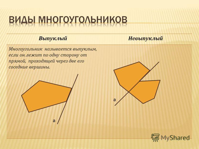 ВыпуклыйНевыпуклый Многоугольник называется выпуклым, если он лежит по одну сторону от прямой, проходящей через две его соседние вершины. a a