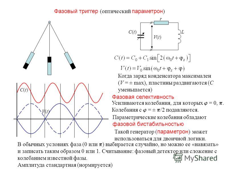 Фазовый триггер (оптический параметрон ) r LC(t)C(t) V(t)V(t) C(t)C(t) V(t)V(t) Когда заряд конденсатора максимален (V = ± max), пластины раздвигаются (C уменьшается) Усиливаются колебания, для которых = 0,. Колебания с = ± /2 подавляются. Параметрич