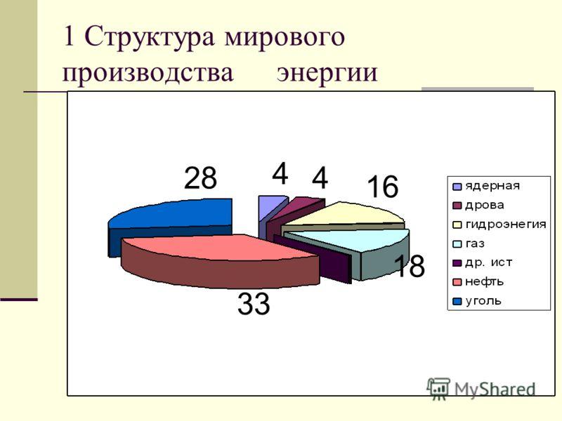 1 Структура мирового производства энергии 28 33 4 4 16 18