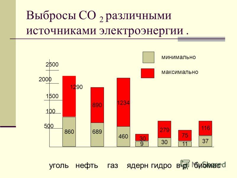 Выбросы СО 2 различными источниками электроэнергии. уголь нефть газ ядерн гидро в-р биомас 860 37 689 279 75 11 116 890 9 1234 460 минимально максимально 500 100 1500 2000 2500 30 1290