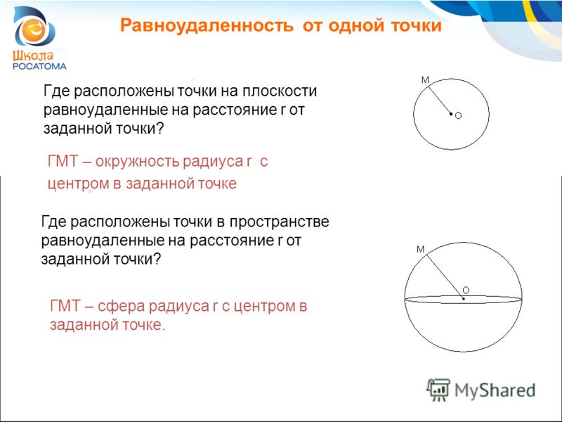 Равноудаленность от одной точки Где расположены точки на плоскости равноудаленные на расстояние r от заданной точки? ГМТ – окружность радиуса r с центром в заданной точке ГМТ – сфера радиуса r с центром в заданной точке. Где расположены точки в прост