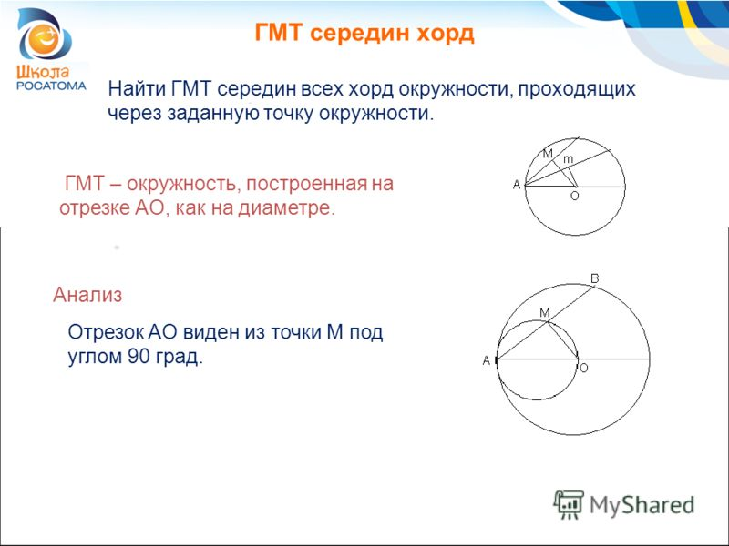ГМТ середин хорд Найти ГМТ середин всех хорд окружности, проходящих через заданную точку окружности. ГМТ – окружность, построенная на отрезке AO, как на диаметре. Анализ Отрезок AO виден из точки M под углом 90 град.
