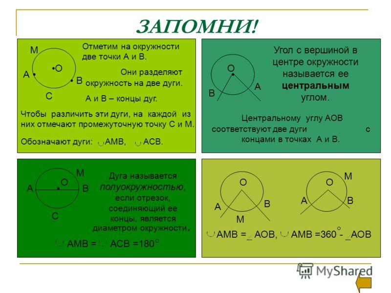ЗАПОМНИ! В М С Отметим на окружности две точки А и В. Они разделяют окружность на две дуги. А и В – концы дуг. Чтобы различить эти дуги, на каждой из них отмечают промежуточную точку С и М. Обозначают дуги: АМВ, АСВ. А В Угол с вершиной в центре окру