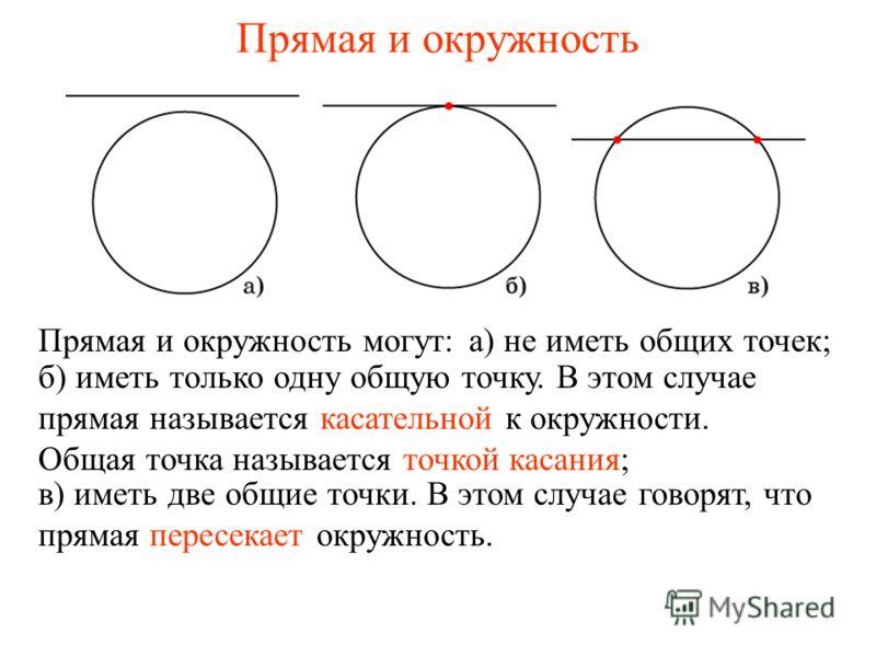 Прямая и окружность а) не иметь общих точек; б) иметь только одну общую точку. В этом случае прямая называется касательной к окружности. Общая точка называется точкой касания; в) иметь две общие точки. В этом случае говорят, что прямая пересекает окр