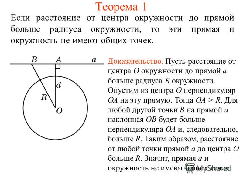 Теорема 1 Если расстояние от центра окружности до прямой больше радиуса окружности, то эти прямая и окружность не имеют общих точек. Доказательство. Пусть расстояние от центра О окружности до прямой а больше радиуса R окружности. Опустим из центра О