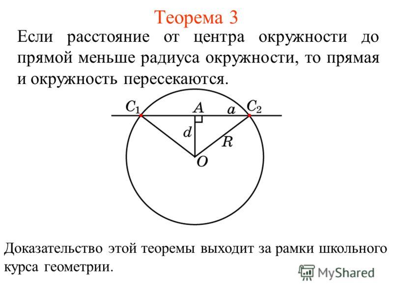 Теорема 3 Если расстояние от центра окружности до прямой меньше радиуса окружности, то прямая и окружность пересекаются. Доказательство этой теоремы выходит за рамки школьного курса геометрии.