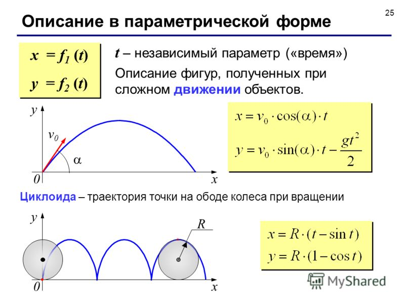25 Описание в параметрической форме t – независимый параметр («время») Описание фигур, полученных при сложном движении объектов. x = f 1 (t) y = f 2 (t) x = f 1 (t) y = f 2 (t) v0v0 y x 0 Циклоида – траектория точки на ободе колеса при вращении R y x