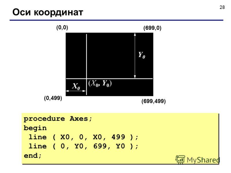 28 Оси координат procedure Axes; begin line ( X0, 0, X0, 499 ); line ( 0, Y0, 699, Y0 ); end; procedure Axes; begin line ( X0, 0, X0, 499 ); line ( 0, Y0, 699, Y0 ); end; (0,0) (699,499) (699,0) (0,499) (X 0, Y 0 ) Y0Y0 X0X0