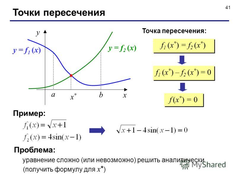 41 Точки пересечения f 1 (x * ) = f 2 (x * ) a b f 1 (x * ) – f 2 (x * ) = 0 f (x * ) = 0 y = f 1 (x) y = f 2 (x) Пример: Проблема: уравнение сложно (или невозможно) решить аналитически (получить формулу для x * ) x y x*x* Точка пересечения: