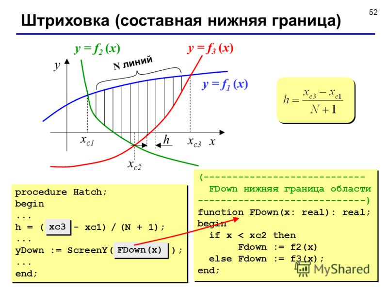 52 Штриховка (составная нижняя граница) x y x с3 x с1 x с2 N линий h y = f 1 (x) y = f 2 (x) y = f 3 (x) (---------------------------- FDown нижняя граница области -----------------------------} function FDown(x: real): real; begin if x < xc2 then Fd