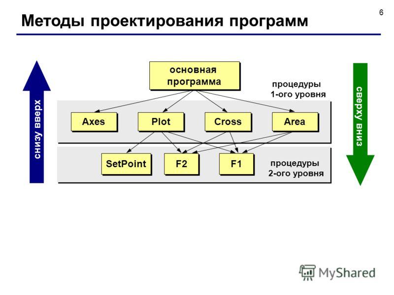 6 Методы проектирования программ основная программа Axes Plot Cross Area F1 F2 SetPoint процедуры 1-ого уровня процедуры 2-ого уровня снизу вверх сверху вниз