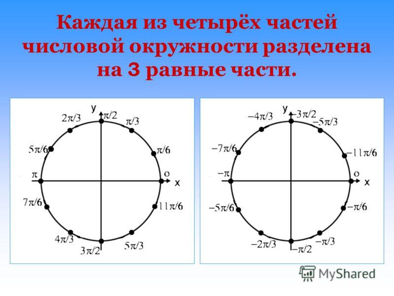 Каждая из четырёх частей числовой окружности разделена на 3 равные части.